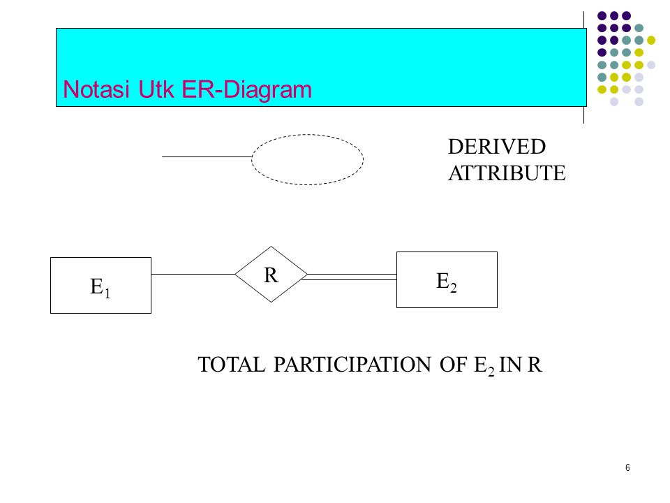Notasi Utk ER-Diagram DERIVED ATTRIBUTE R E2 E1