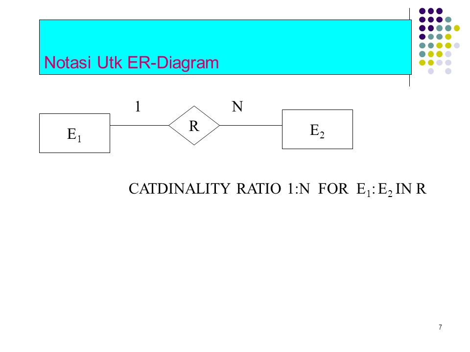 Notasi Utk ER-Diagram E2 R E1 CATDINALITY RATIO 1:N FOR E1: E2 IN R 1