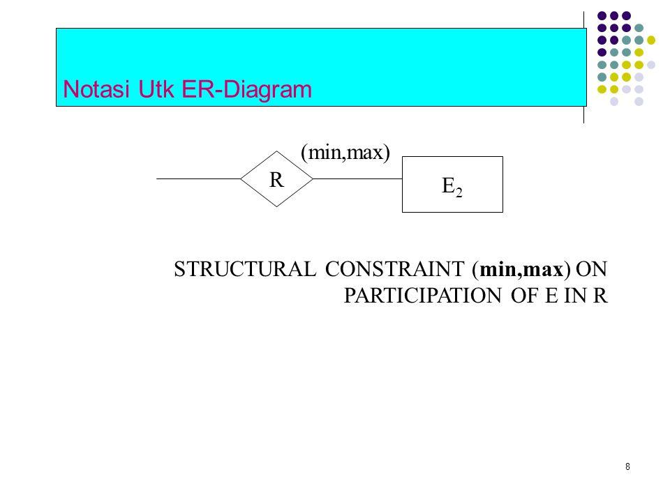 Notasi Utk ER-Diagram (min,max) R E2