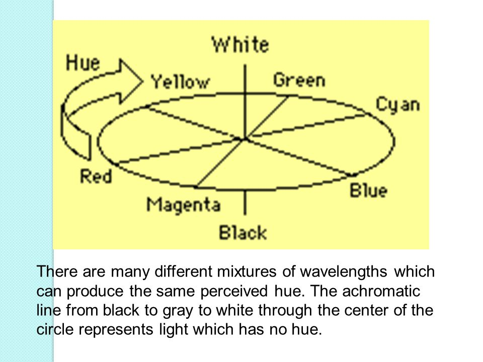 There are many different mixtures of wavelengths which can produce the same perceived hue.