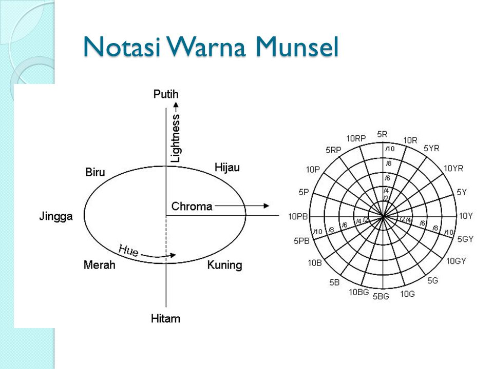 Notasi Warna Munsel