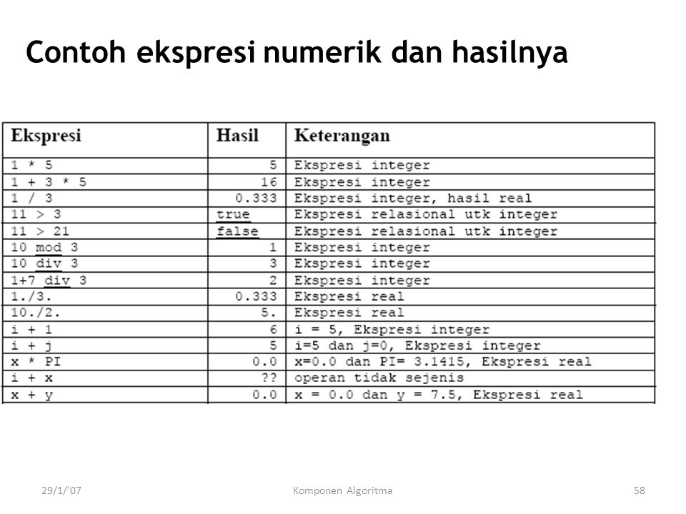 Contoh ekspresi numerik dan hasilnya