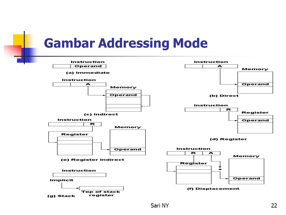Gambar Addressing Mode