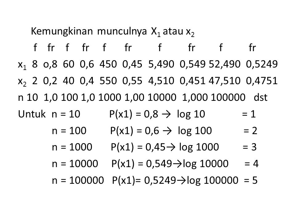 Kemungkinan munculnya X1 atau x2 f fr f fr f fr f fr f fr x1 8 o,8 60 0,6 450 0,45 5,490 0,549 52,490 0,5249 x2 2 0,2 40 0,4 550 0,55 4,510 0,451 47,510 0,4751 n 10 1,0 100 1,0 1000 1,00 10000 1,000 100000 dst Untuk n = 10 P(x1) = 0,8 → log 10 = 1 n = 100 P(x1) = 0,6 → log 100 = 2 n = 1000 P(x1) = 0,45→ log 1000 = 3 n = 10000 P(x1) = 0,549→log 10000 = 4 n = 100000 P(x1)= 0,5249→log 100000 = 5