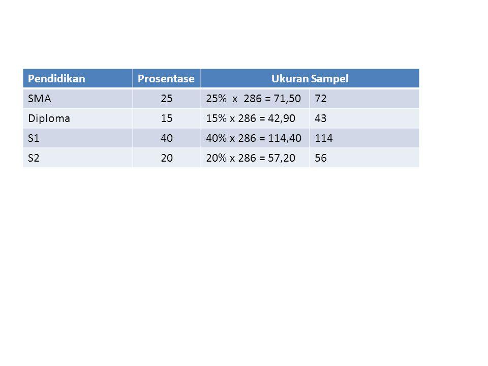 Pendidikan Prosentase. Ukuran Sampel. SMA. 25. 25% x 286 = 71,50. 72. Diploma. 15. 15% x 286 = 42,90.