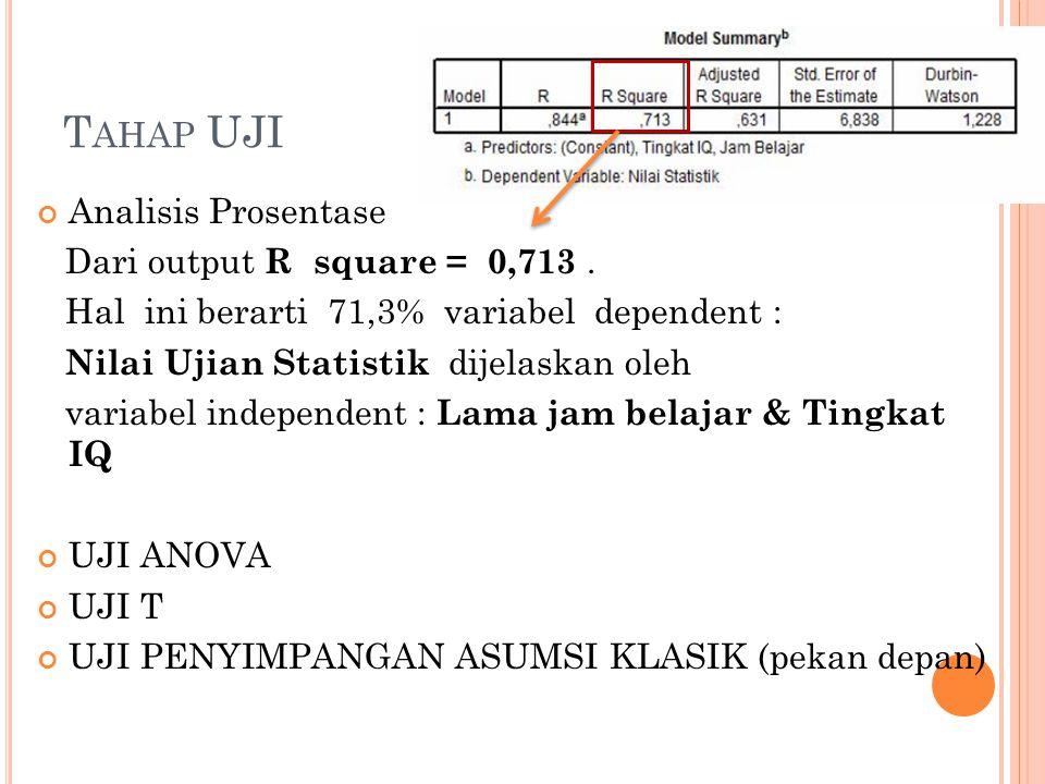 Tahap UJI Analisis Prosentase Dari output R square = 0,713 .