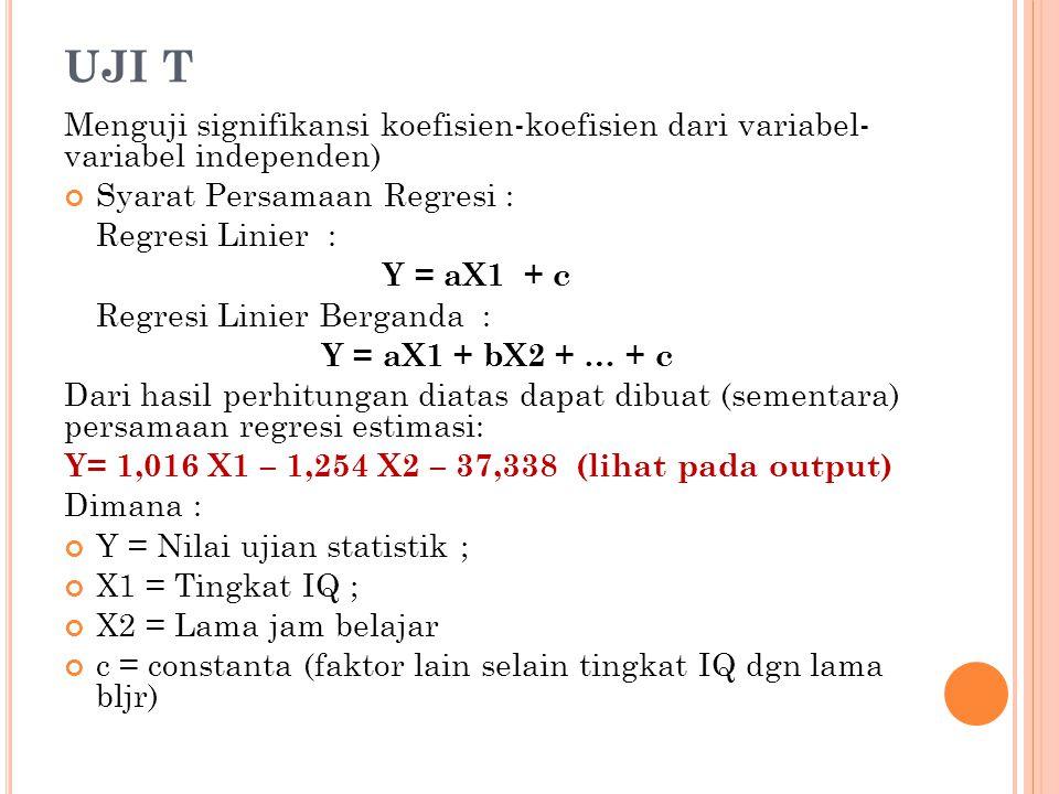 UJI T Menguji signifikansi koefisien-koefisien dari variabel- variabel independen) Syarat Persamaan Regresi :