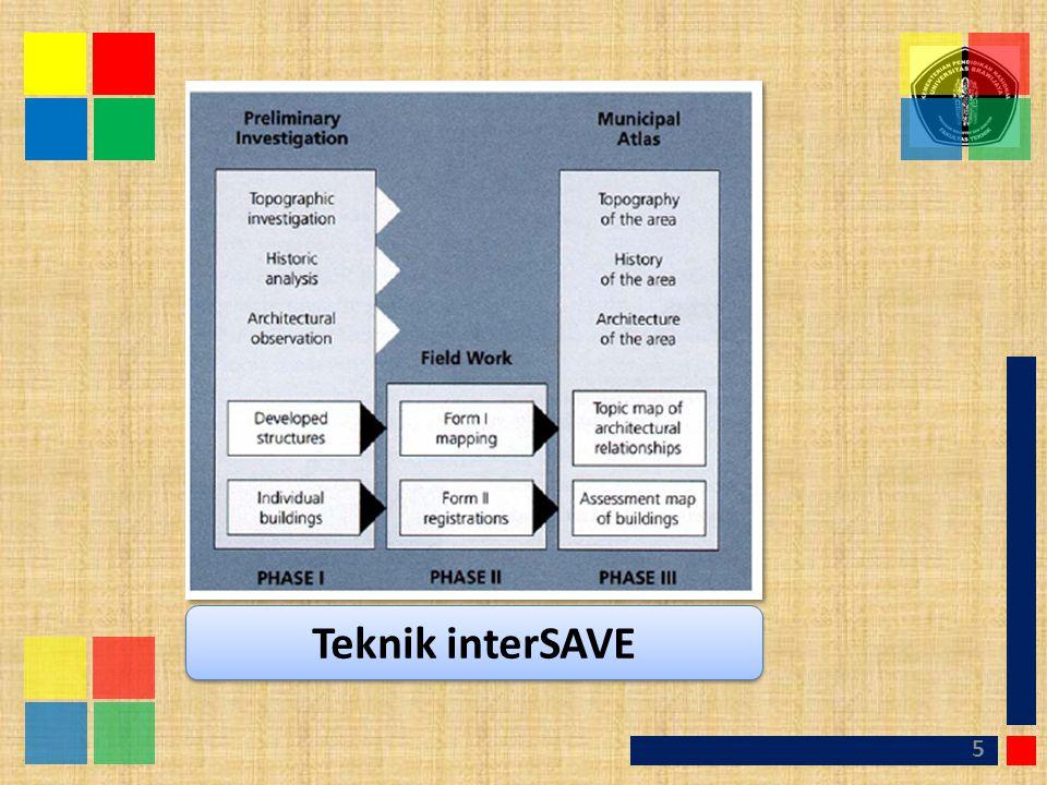 Teknik interSAVE