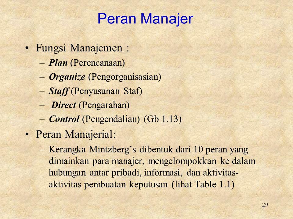 Peran Manajer Fungsi Manajemen : Peran Manajerial: Plan (Perencanaan)