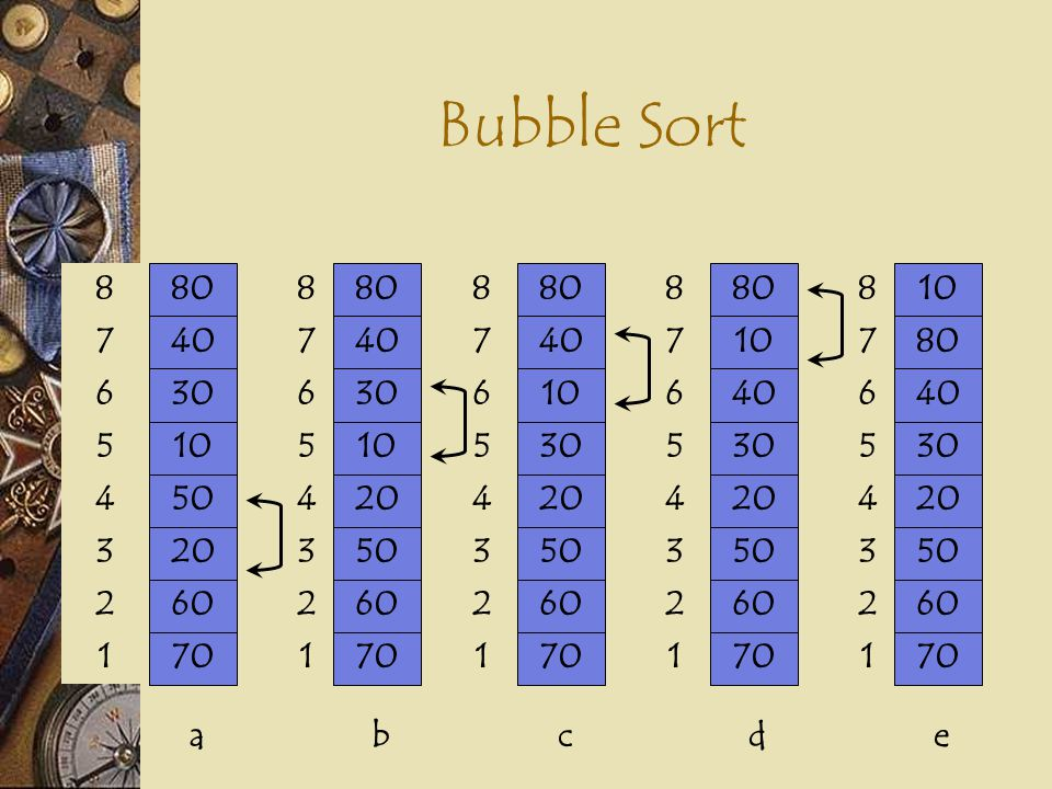 Bubble Sort 80 40 70 60 20 50 10 30 8 7 1 2 3 4 5 6 a b c d e