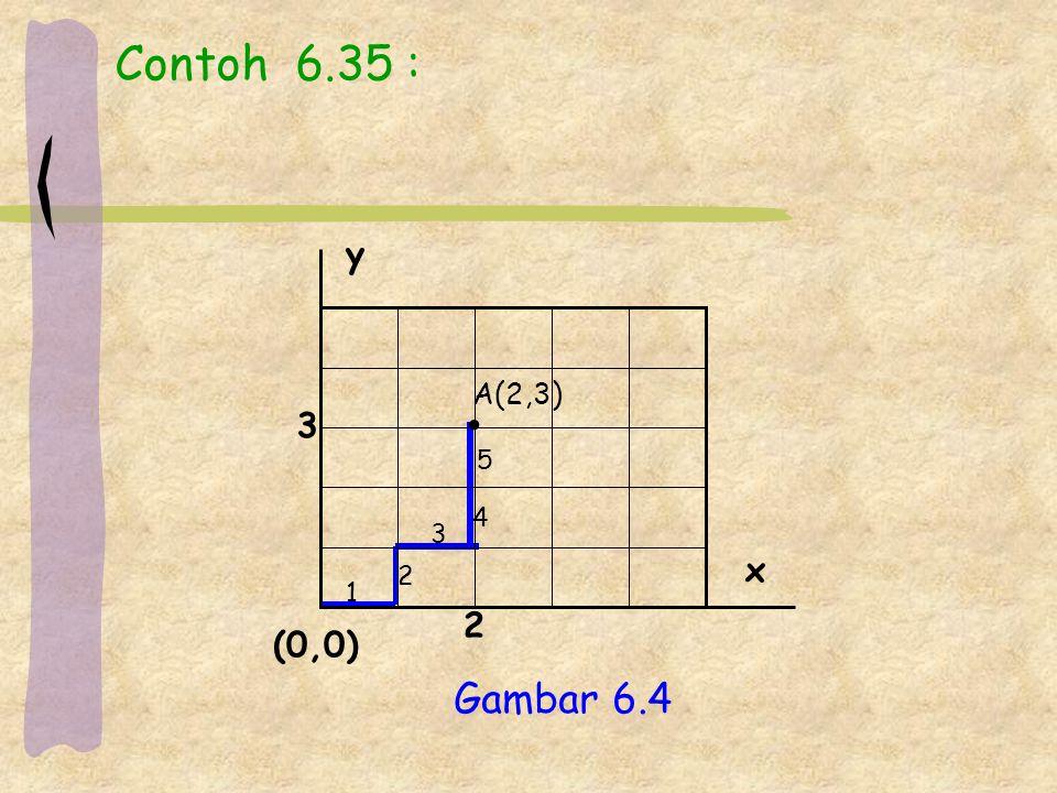 Contoh 6.35 : y x (0,0) 2 3 A(2,3) • 5 4 3 2 1 Gambar 6.4