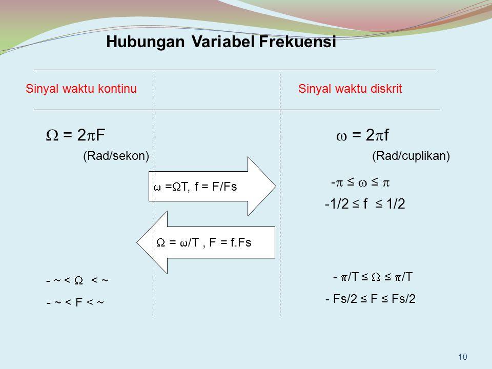 Hubungan Variabel Frekuensi