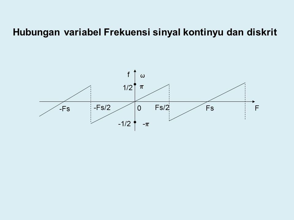 Hubungan variabel Frekuensi sinyal kontinyu dan diskrit