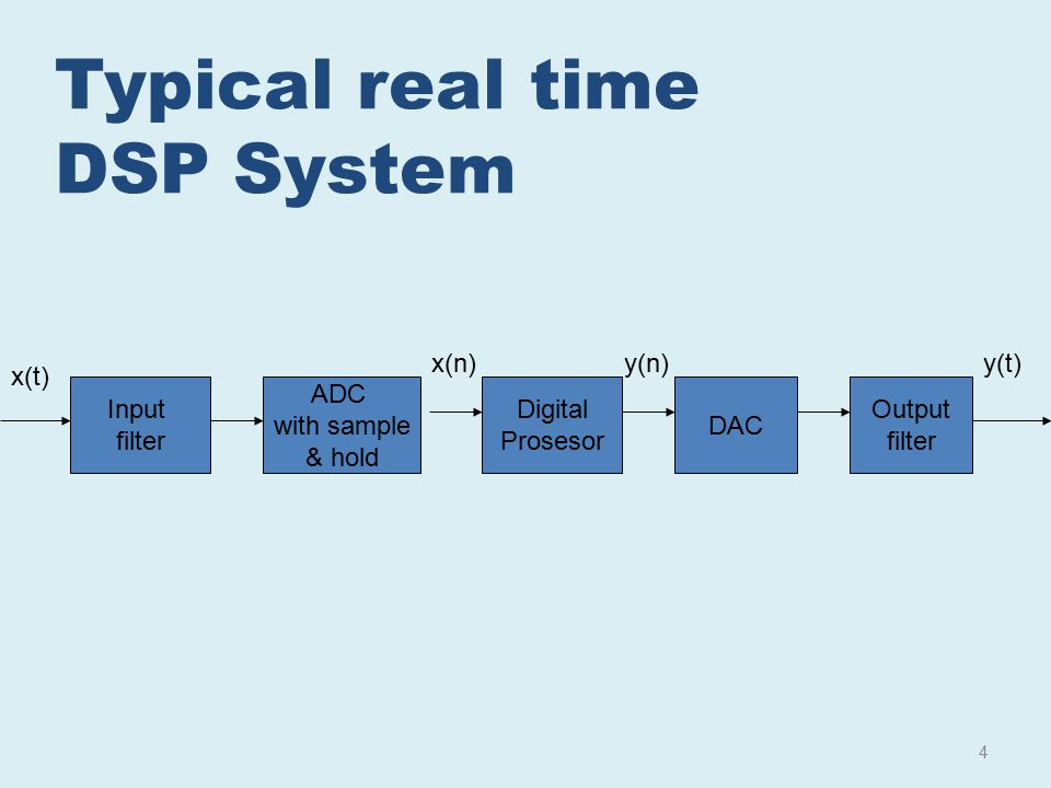 Typical real time DSP System x(n) y(n) y(t) x(t) Input filter ADC