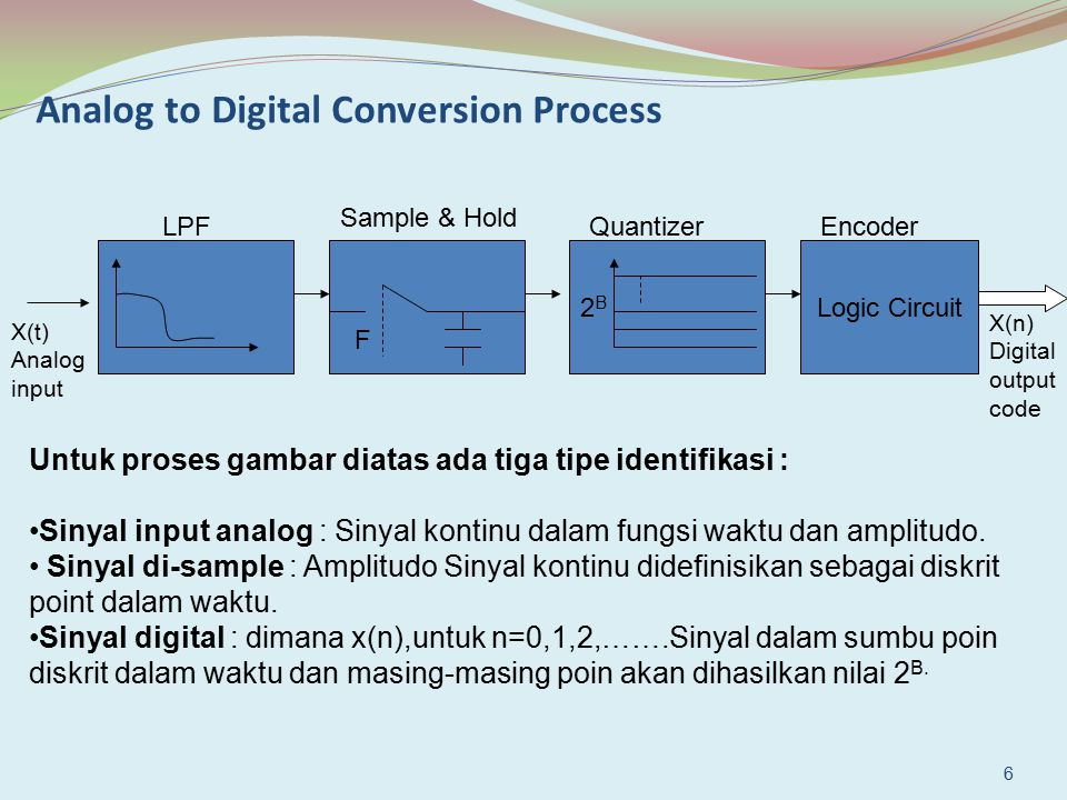 Analog to Digital Conversion Process