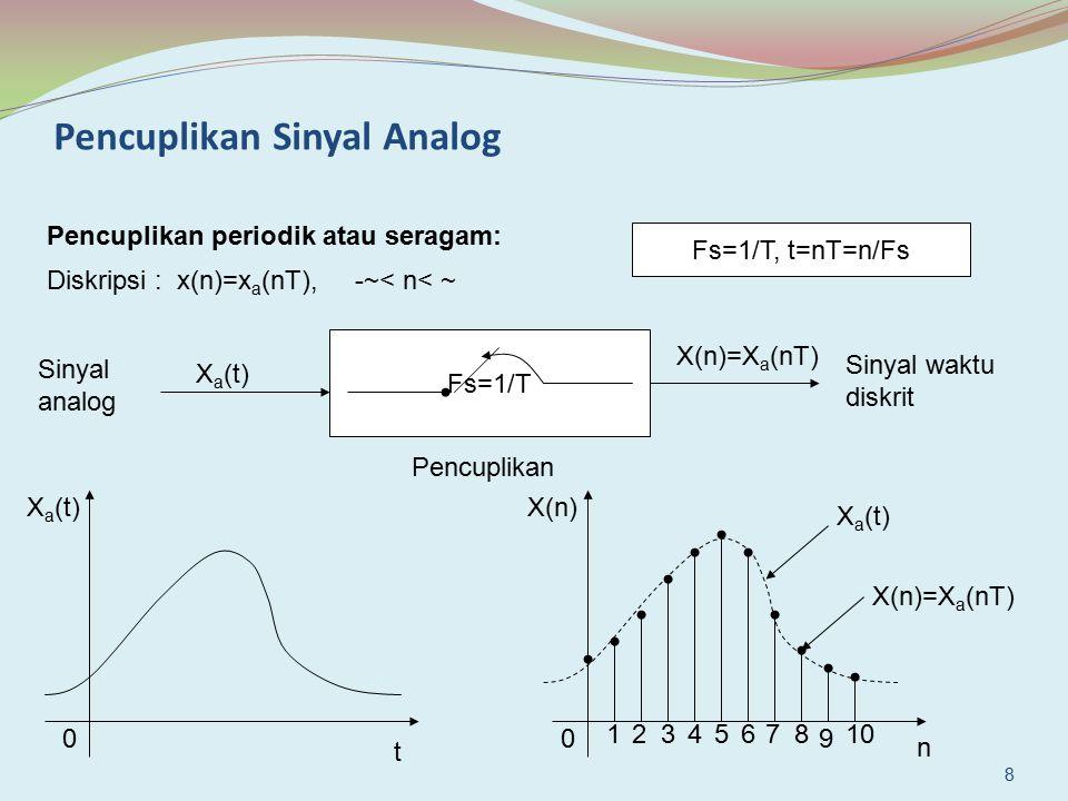 Pencuplikan Sinyal Analog