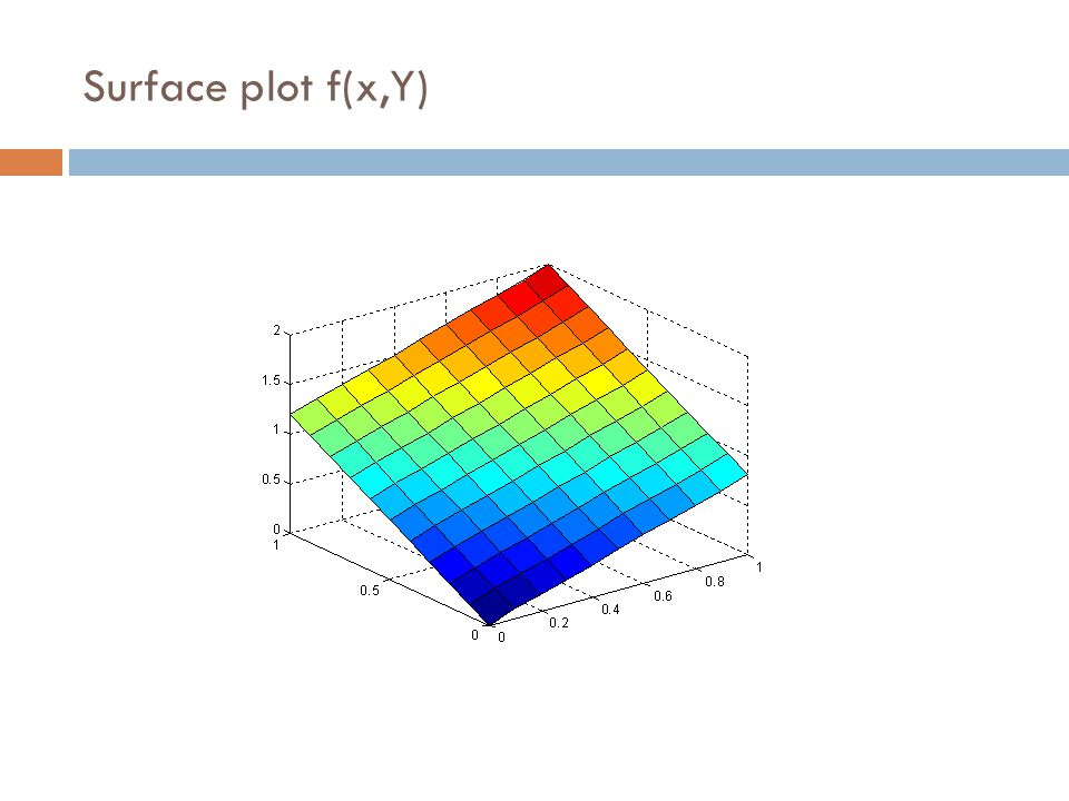 Surface plot f(x,Y)