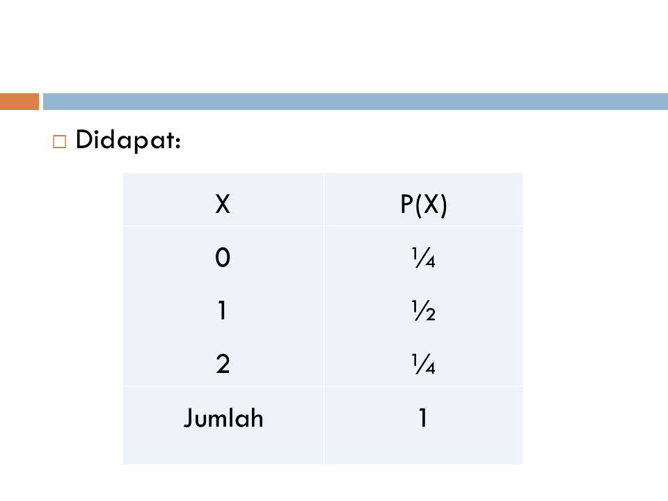 Didapat: X P(X) 1 2 ¼ ½ Jumlah