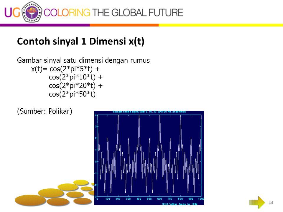Contoh sinyal 1 Dimensi x(t)