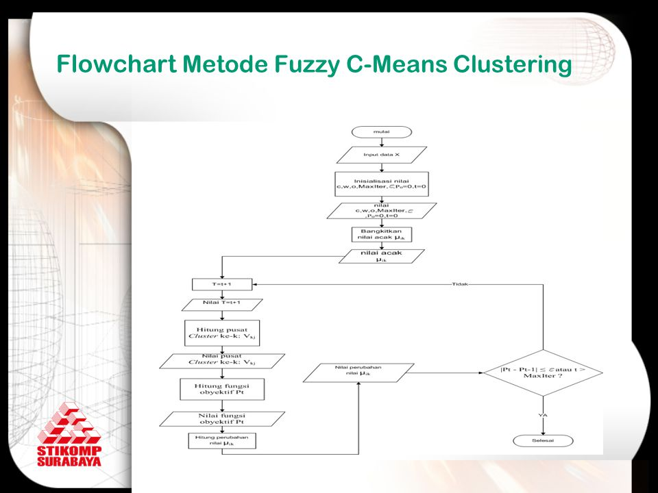 Flowchart Metode Fuzzy C-Means Clustering