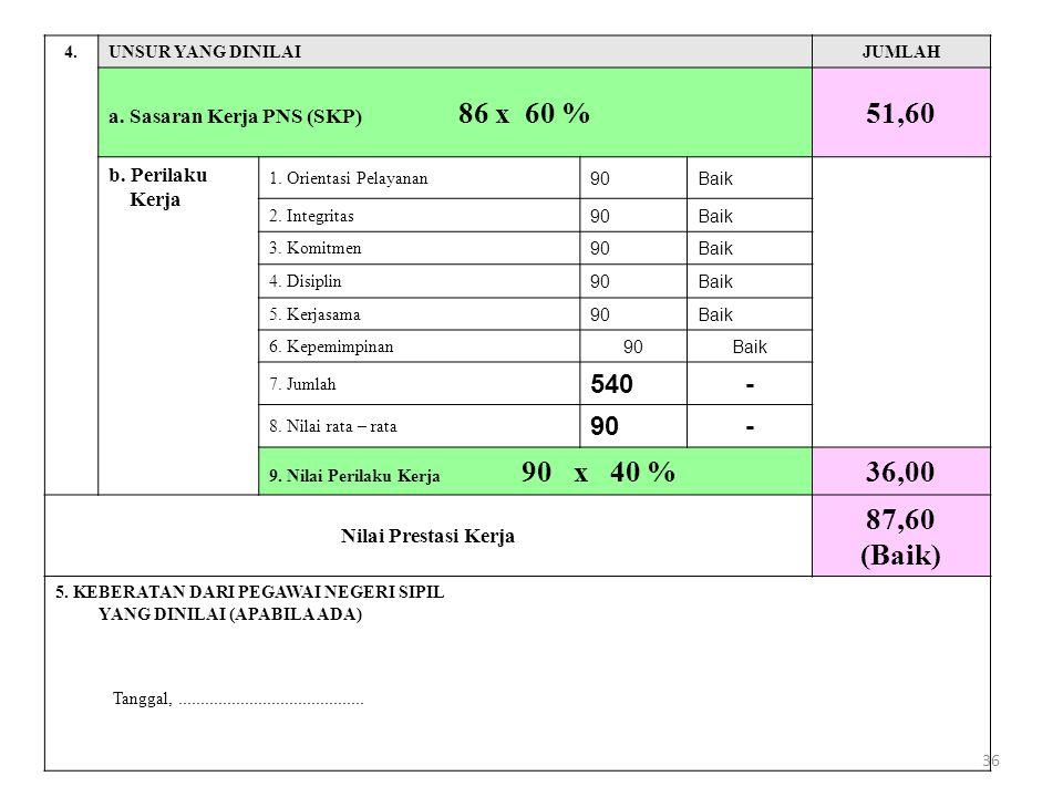 51,60 36,00 87,60 (Baik) 540 - a. Sasaran Kerja PNS (SKP) 86 x 60 %