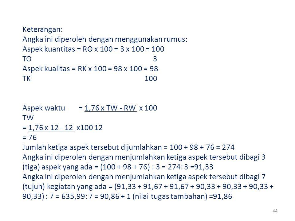 Keterangan: Angka ini diperoleh dengan menggunakan rumus: Aspek kuantitas = RO x 100 = 3 x 100 = 100.