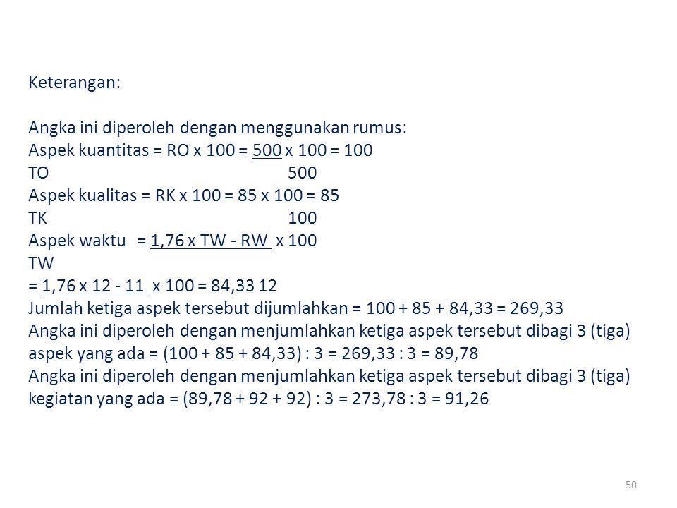 Keterangan: Angka ini diperoleh dengan menggunakan rumus: Aspek kuantitas = RO x 100 = 500 x 100 = 100.
