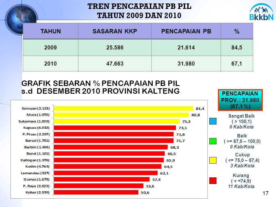 GRAFIK SEBARAN % PENCAPAIAN PB PIL s.d DESEMBER 2010 PROVINSI KALTENG