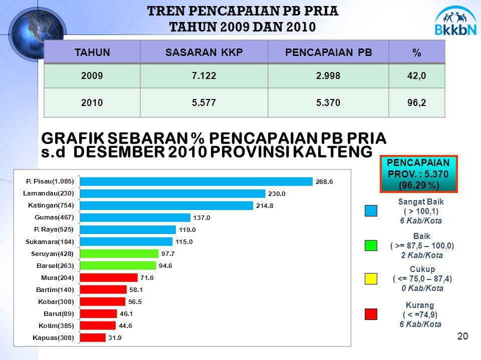 GRAFIK SEBARAN % PENCAPAIAN PB PRIA s.d DESEMBER 2010 PROVINSI KALTENG