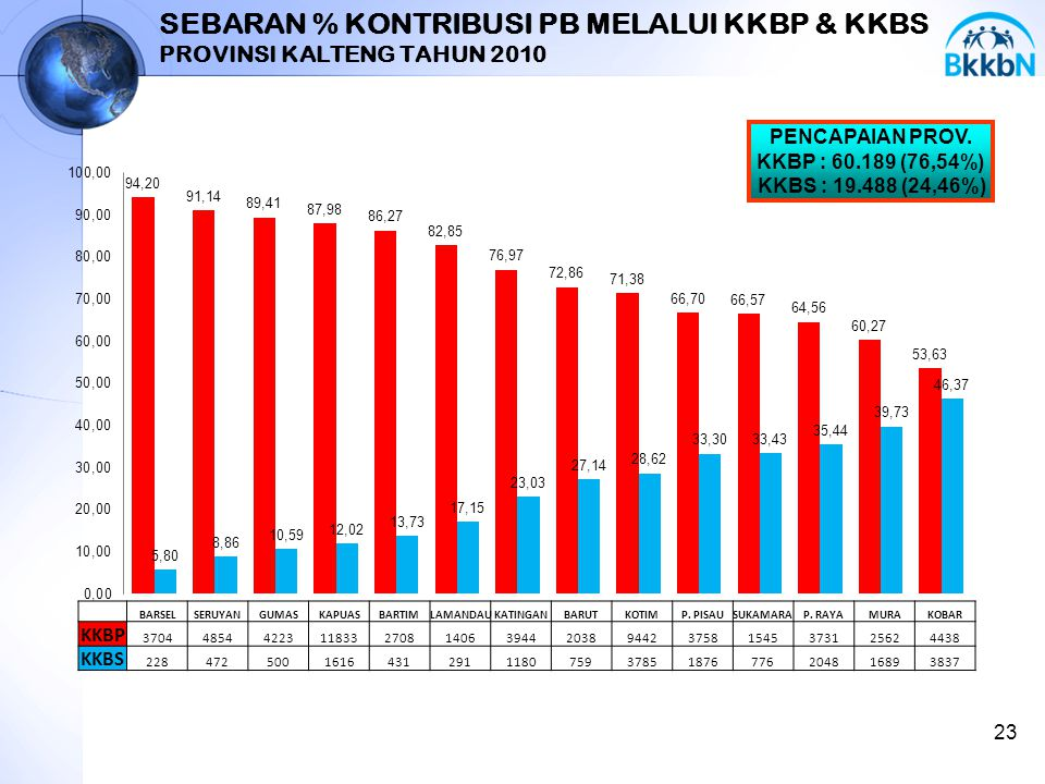 SEBARAN % KONTRIBUSI PB MELALUI KKBP & KKBS PROVINSI KALTENG TAHUN 2010