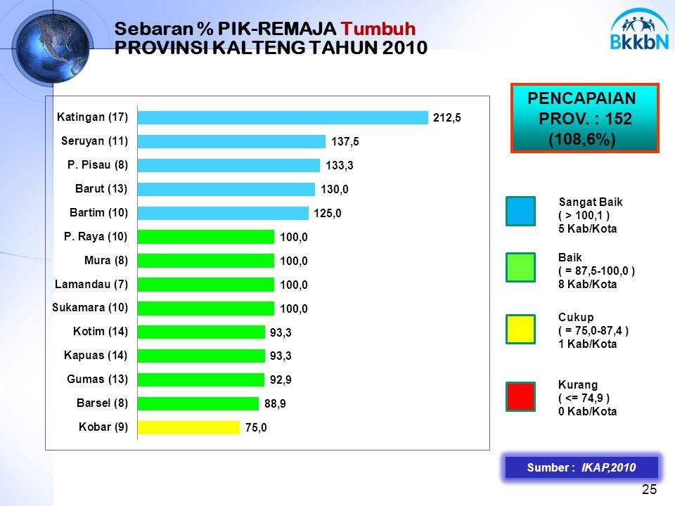 Sebaran % PIK-REMAJA Tumbuh PROVINSI KALTENG TAHUN 2010