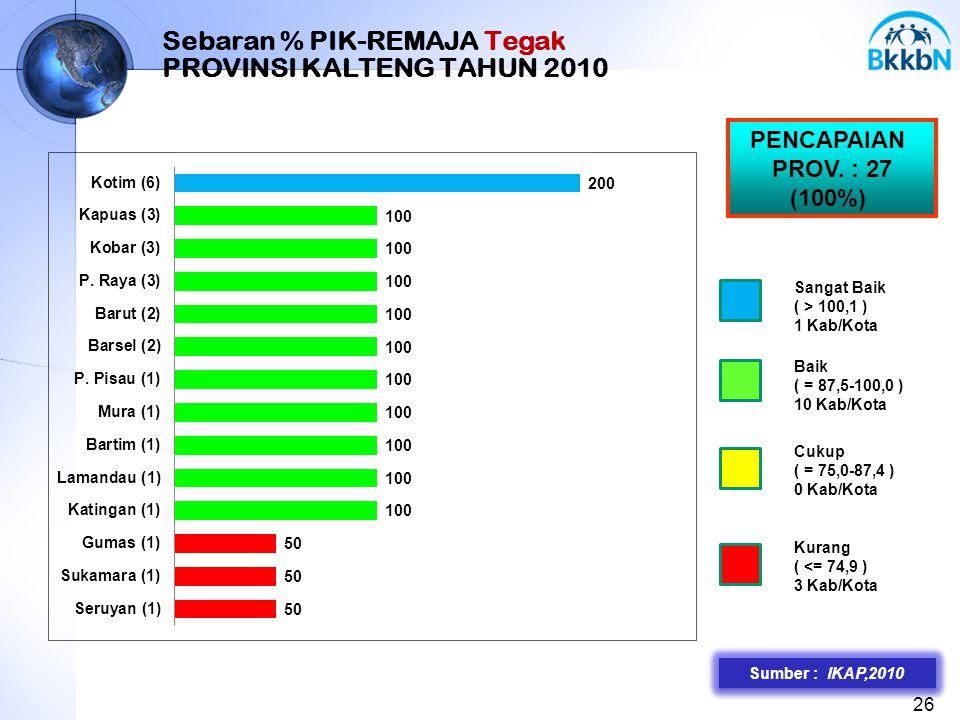 Sebaran % PIK-REMAJA Tegak PROVINSI KALTENG TAHUN 2010