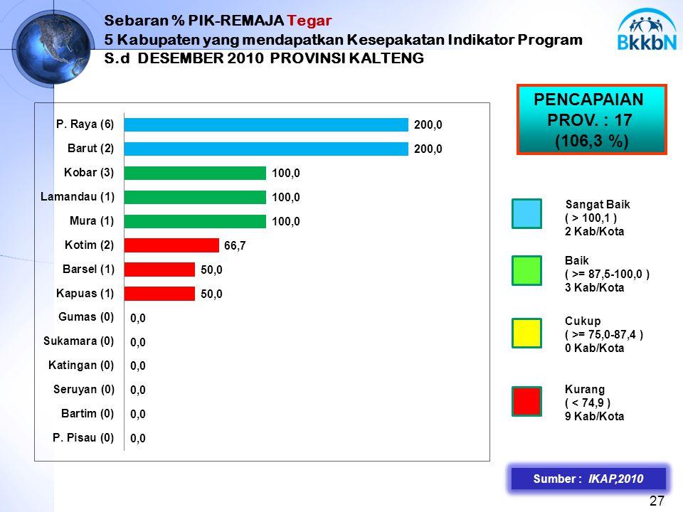 Sebaran % PIK-REMAJA Tegar 5 Kabupaten yang mendapatkan Kesepakatan Indikator Program S.d DESEMBER 2010 PROVINSI KALTENG