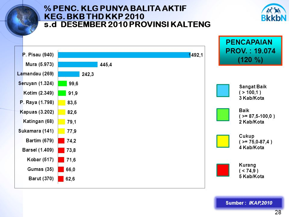 % PENC. KLG PUNYA BALITA AKTIF KEG. BKB THD KKP 2010 s