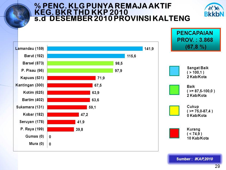 % PENC. KLG PUNYA REMAJA AKTIF KEG. BKR THD KKP 2010 s