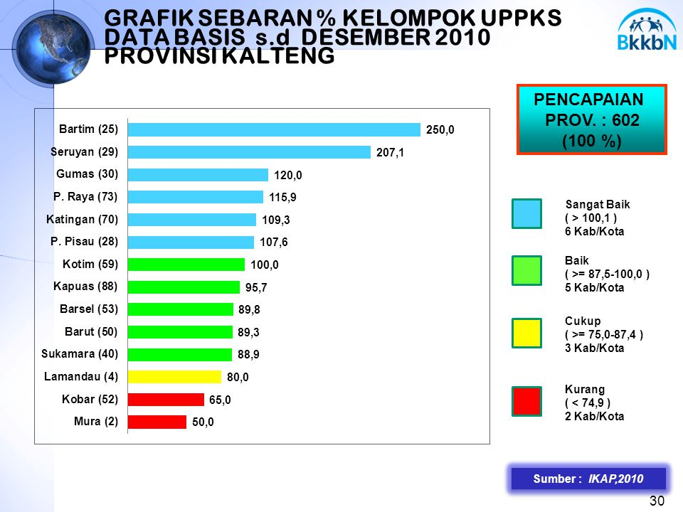 GRAFIK SEBARAN % KELOMPOK UPPKS DATA BASIS s