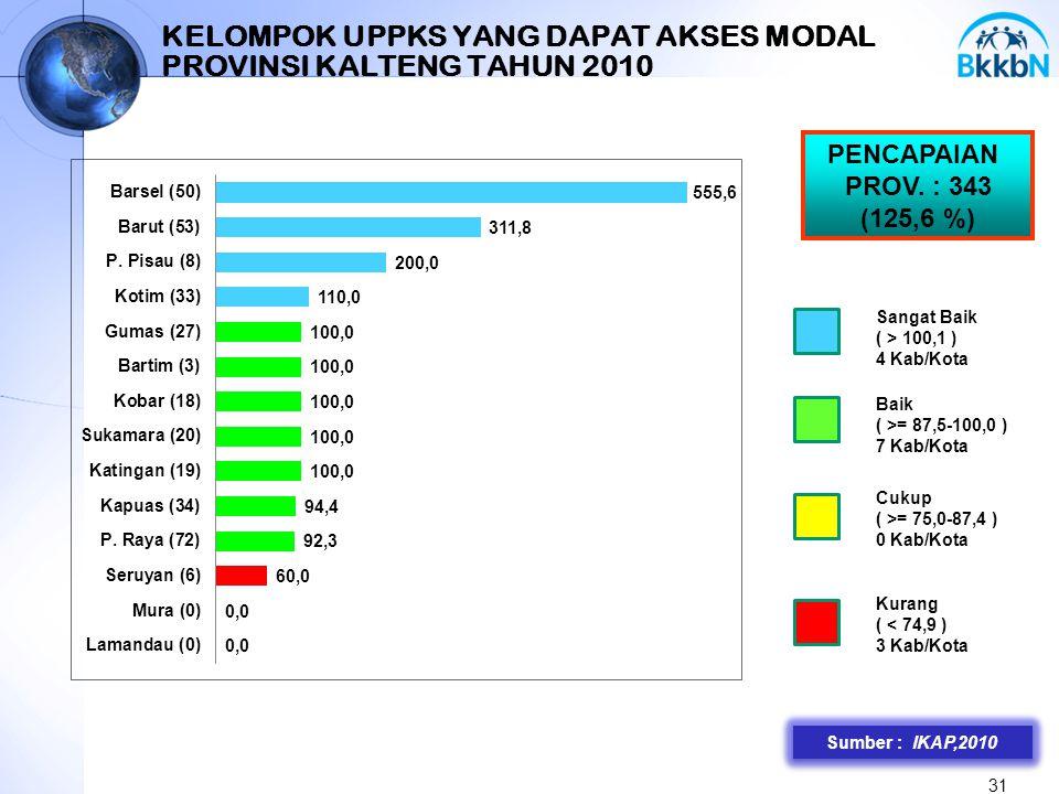 KELOMPOK UPPKS YANG DAPAT AKSES MODAL PROVINSI KALTENG TAHUN 2010
