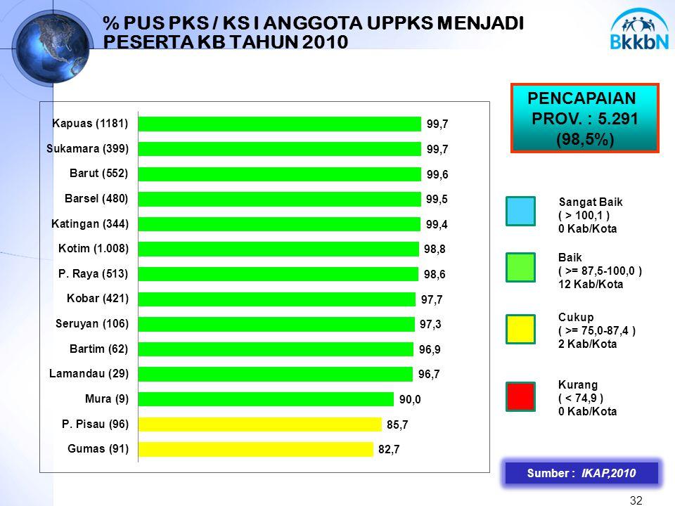 % PUS PKS / KS I ANGGOTA UPPKS MENJADI PESERTA KB TAHUN 2010