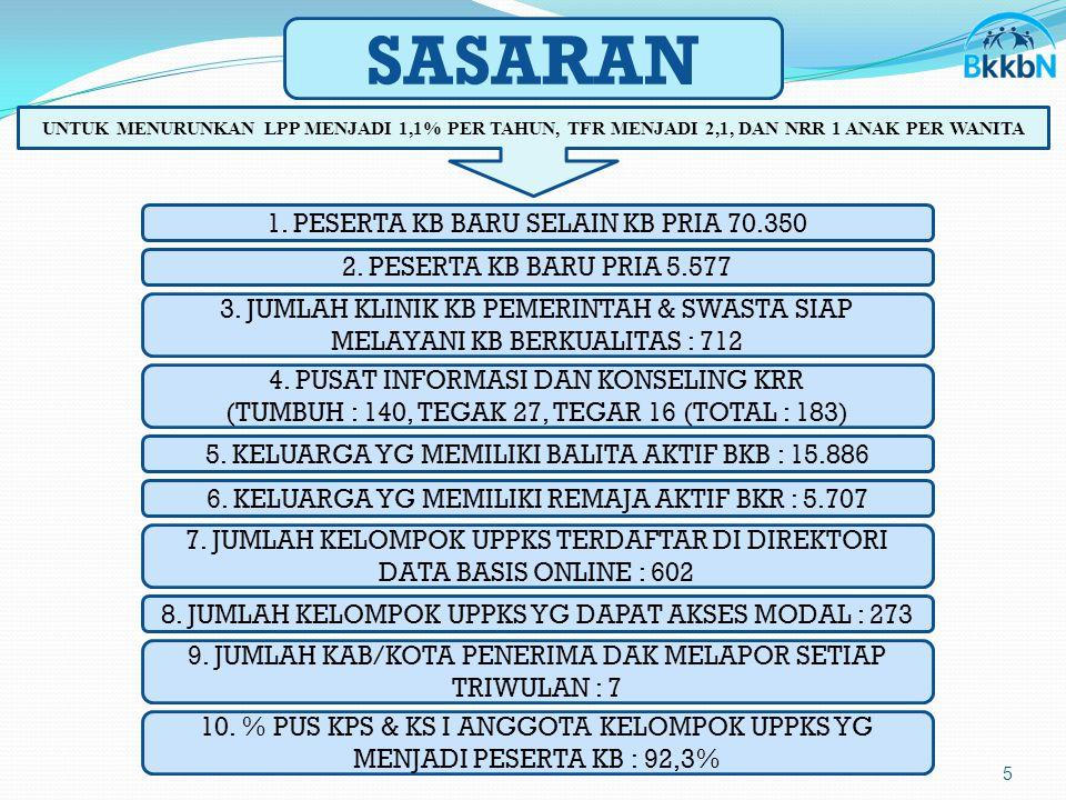 SASARAN 1. PESERTA KB BARU SELAIN KB PRIA 70.350