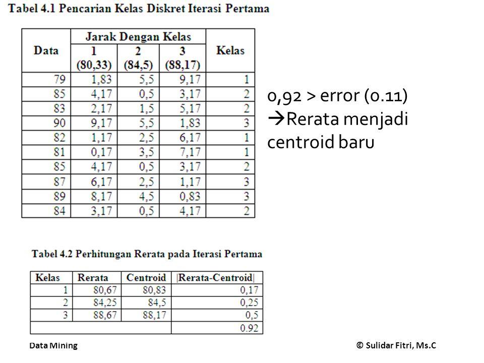 0,92 > error (0.11) Rerata menjadi centroid baru
