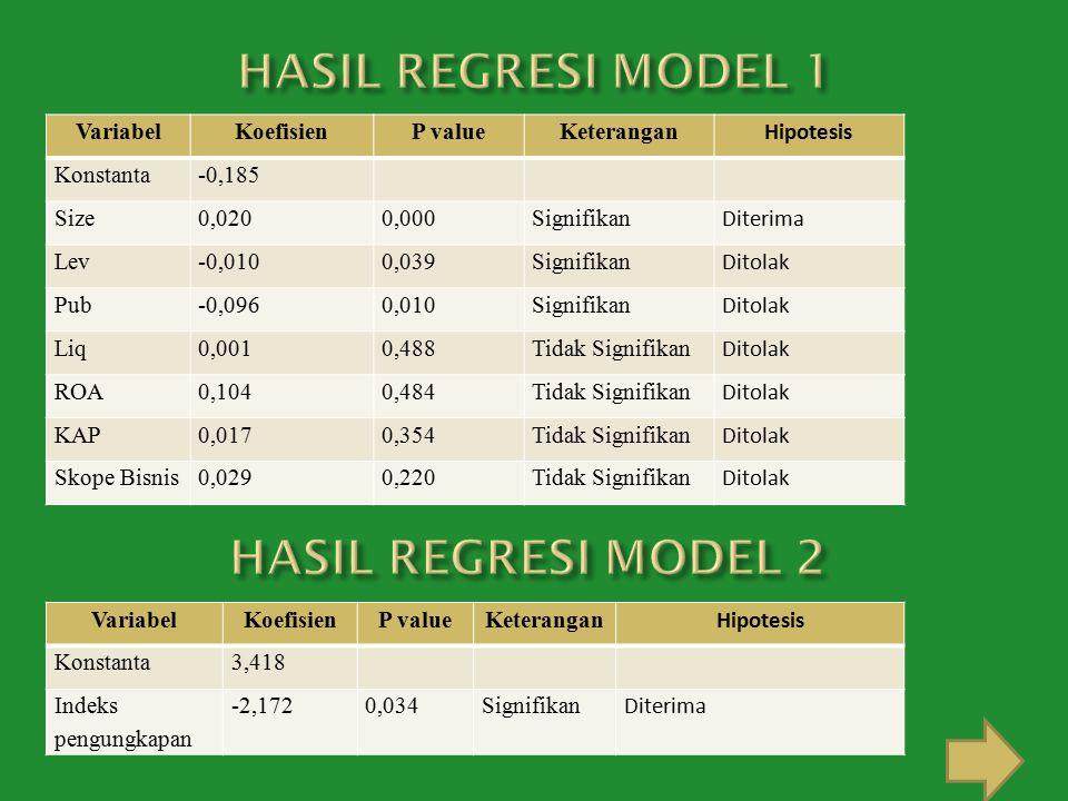 HASIL REGRESI MODEL 1 HASIL REGRESI MODEL 2