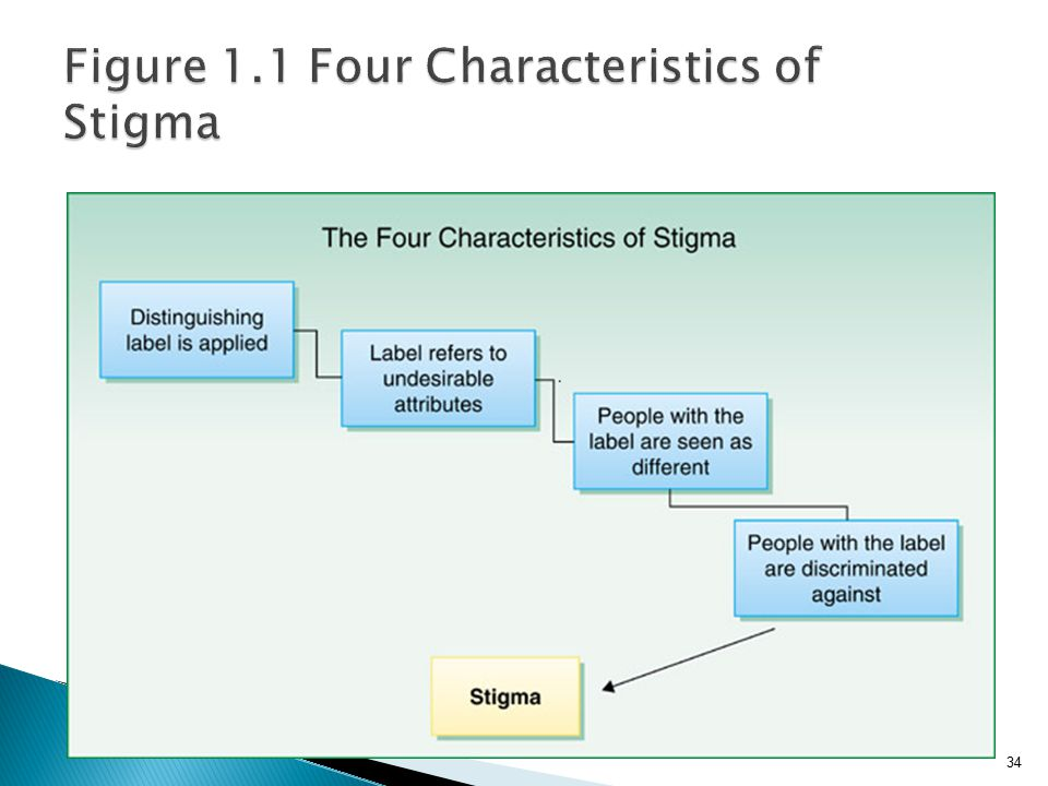 Figure 1.1 Four Characteristics of Stigma