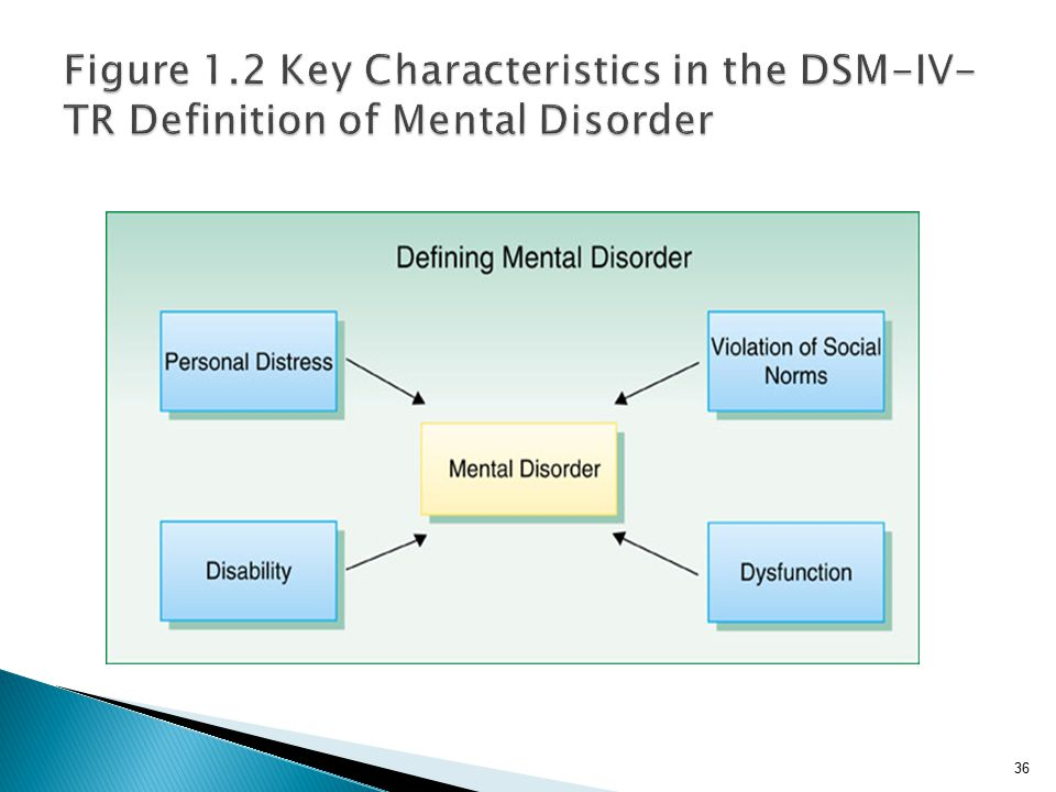 Figure 1.2 Key Characteristics in the DSM-IV-TR Definition of Mental Disorder