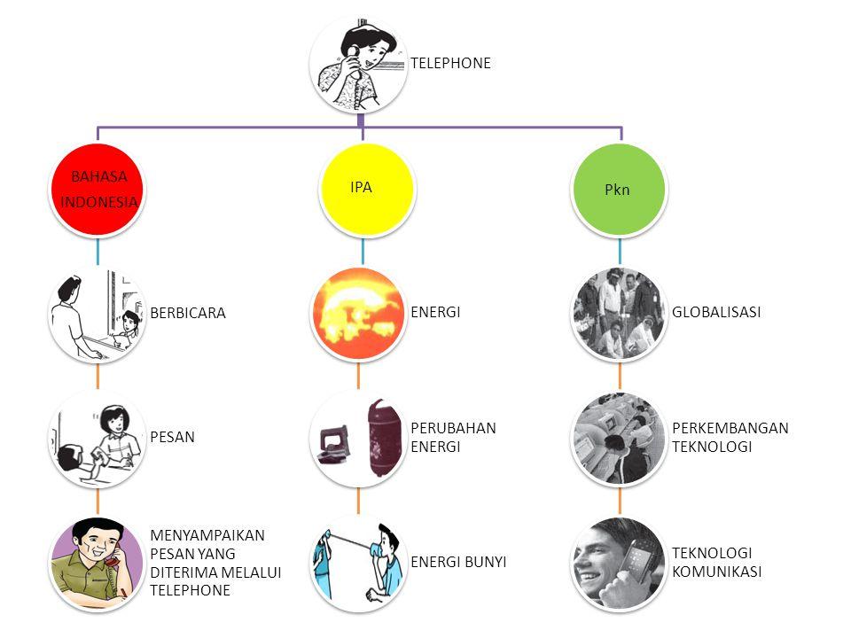 TELEPHONE BAHASA. INDONESIA. BERBICARA. PESAN. MENYAMPAIKAN PESAN YANG DITERIMA MELALUI TELEPHONE.