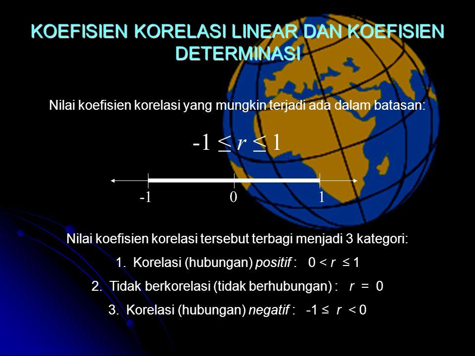 -1 ≤ r ≤ 1 KOEFISIEN KORELASI LINEAR DAN KOEFISIEN DETERMINASI -1 1