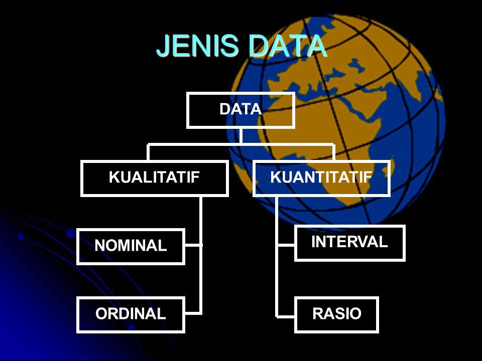 JENIS DATA DATA KUALITATIF KUANTITATIF NOMINAL ORDINAL INTERVAL RASIO