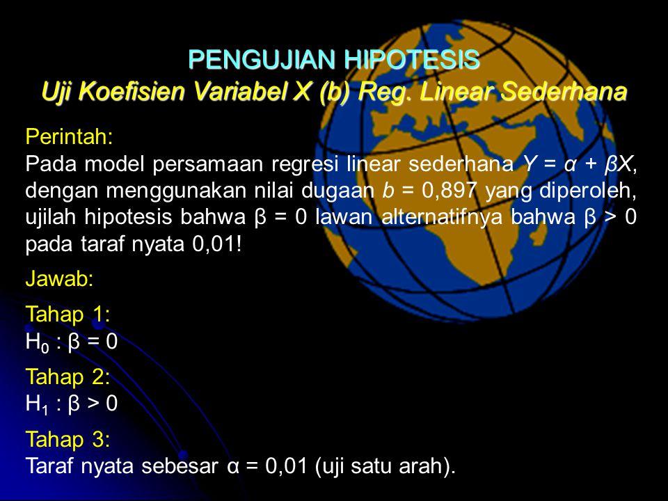 Uji Koefisien Variabel X (b) Reg. Linear Sederhana