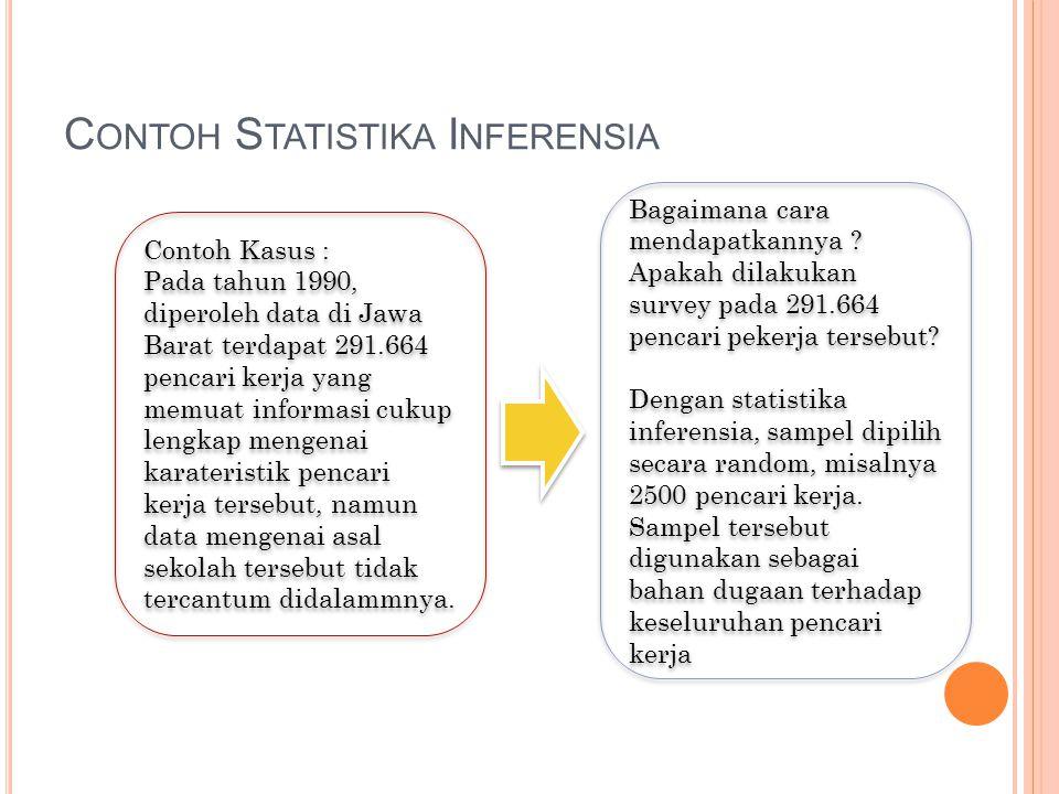 Contoh Statistika Inferensia