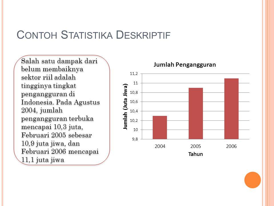 Contoh Statistika Deskriptif