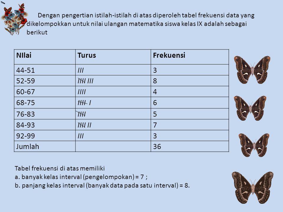 NIlai Turus Frekuensi 44-51 III 3 52-59 IIII III 8 60-67 IIII 4 68-75